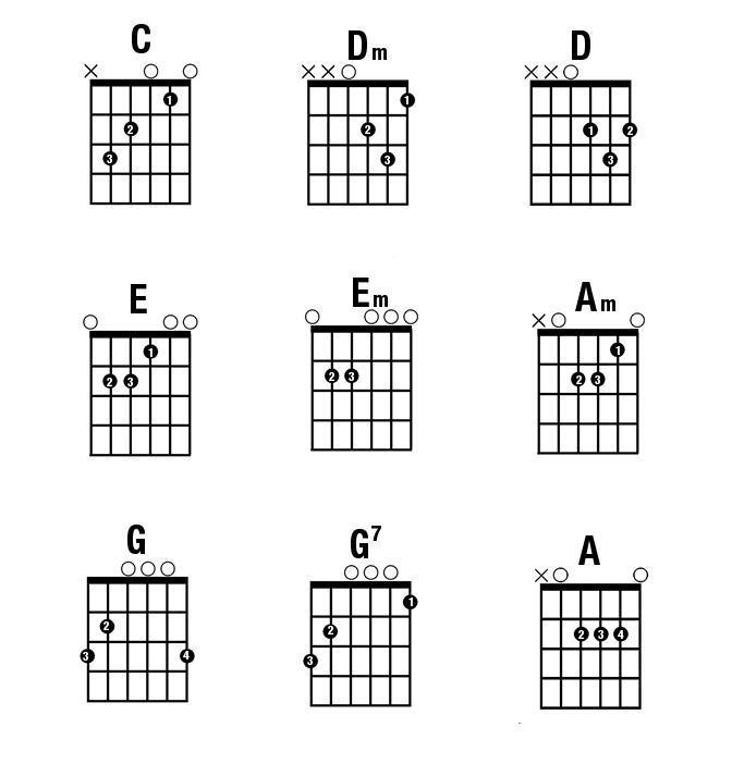 Học Guitar Đệm Hát Với 10 Hợp Âm Cơ Bản Cần Biết Cho Người Mới Bắt Đầu